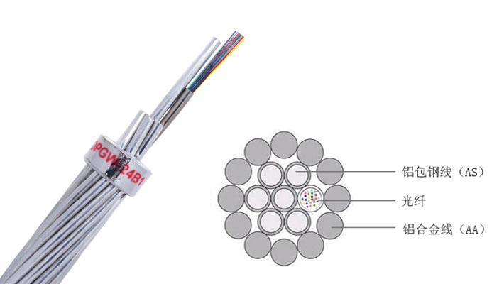 光缆OPGW36芯,36芯OPGW光缆价格,OPGW光缆厂家