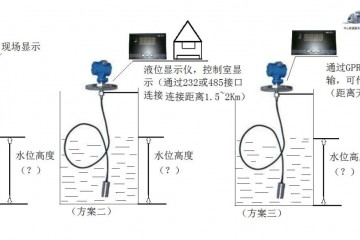西宁远传型液位计经销商, 0-50米量程科欧KYW液位计