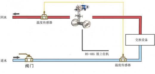 煤气V锥流量计