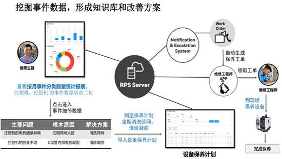武汉精益生产软件,工厂管理系统,精益生产系统