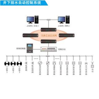 煤矿排水监控系统基于PLC方案KJ164