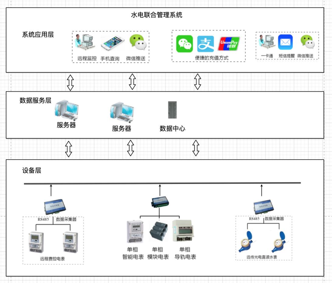 智能水电收费系统