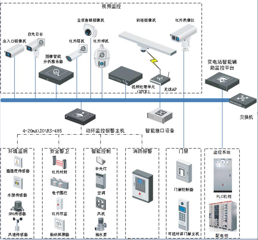 配电室智能监控系统