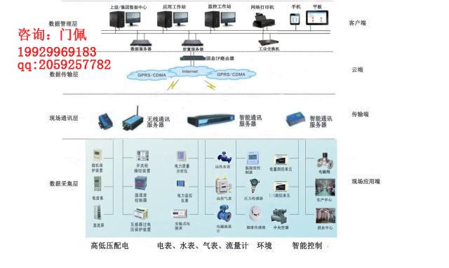 陕西亚川智能科技校园建筑能源管理系统厂家直销物美价廉