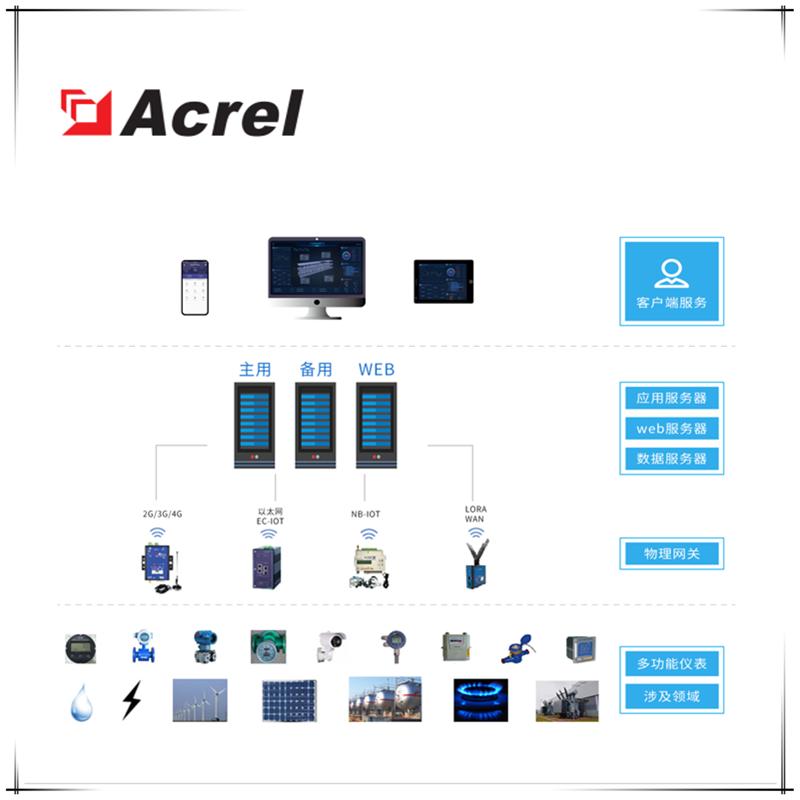 Acrel-7000工业能耗管理平台