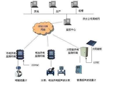 智慧热网产品介绍,涡街流量计收费管理,智慧热网计量方式