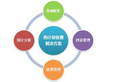 无线抄表系统,供热企业监控终端,热水预付费系统用途