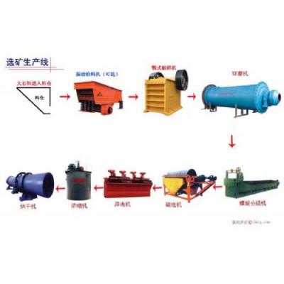 巩义铂思特低品位磁铁矿石生产高质量铁精矿的方法,选铁毛毯机