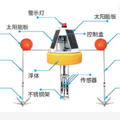 不同水体环境水质浮标在线监测设备